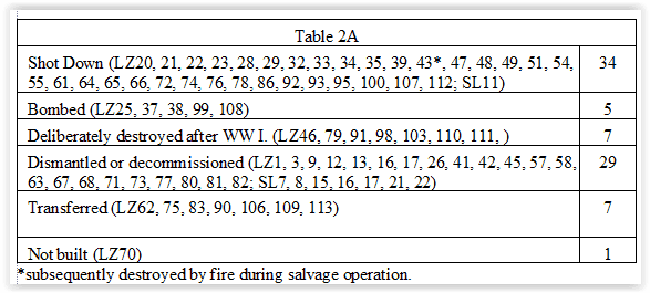 1632.airship accidents.table 2a.